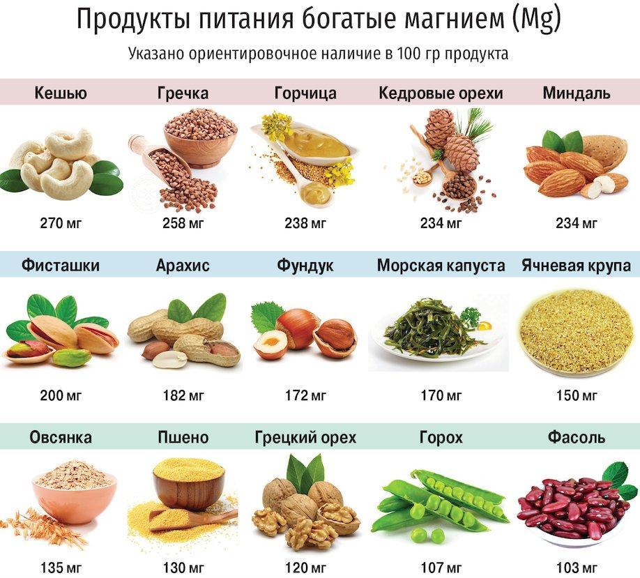 Магний: функции, метаболизм, дефицит, усвоение, формы, кофакторы - preventmed