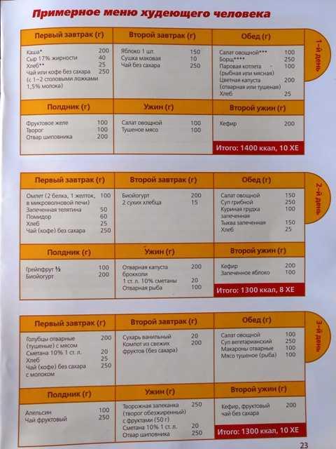 Диета здоровое питание для похудения: эффективные меню, отзывы - минус 20 кг легко - похудейкина