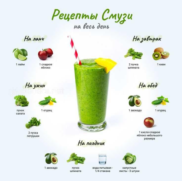 Овощные и фруктовые смузи – это кладезь витаминов Предлагаем вам подборку самых полезных, вкусных и низкокалорийных фруктовых и овощных смузи для похудения