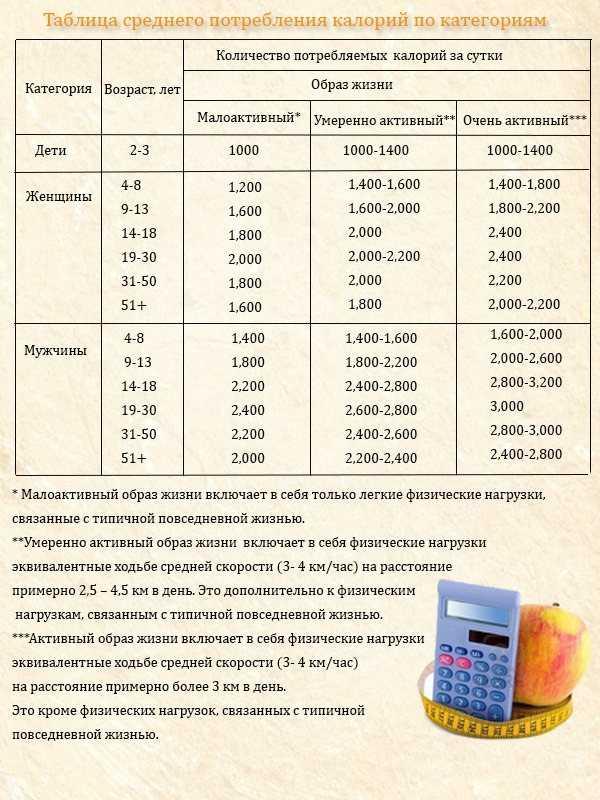 Диета с использованием подсчета калорий: описание, инструкции и отзывы о методике