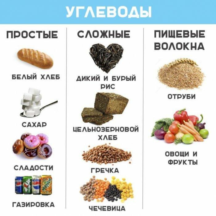 Сложные углеводы: список продуктов, таблица, простые и сложные углеводы: пищевая ценность