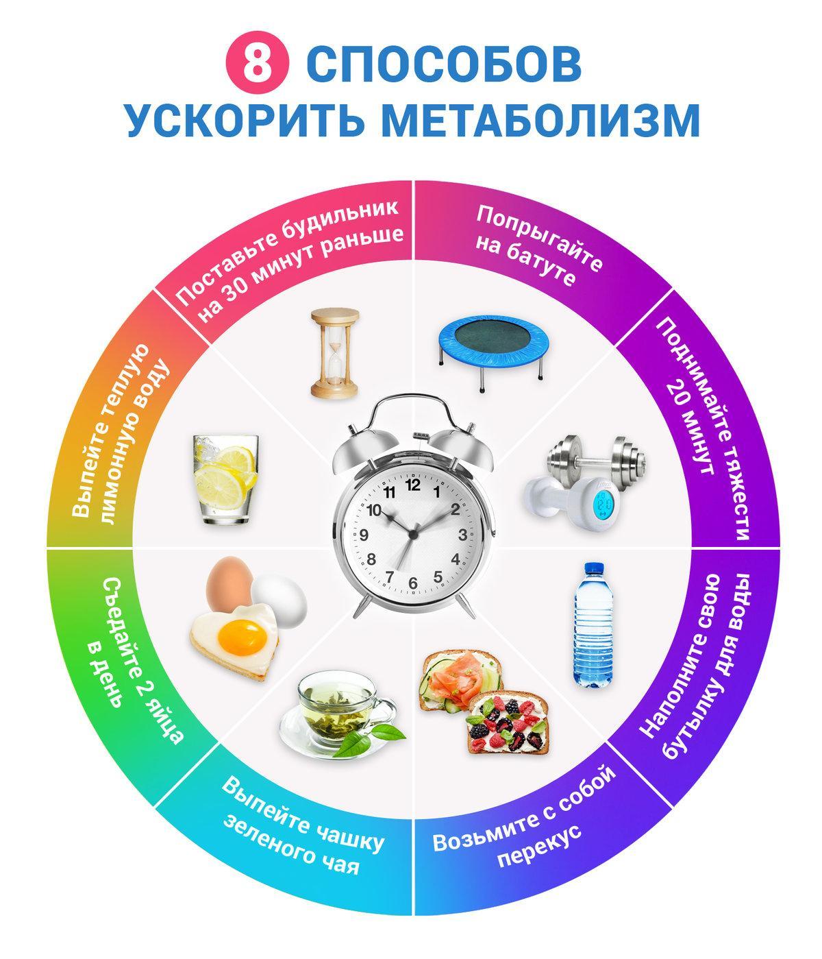 Как разогнать метаболизм для похудения Список продуктов, ускоряющих обмен веществ Простые советы ускорения метаболизма