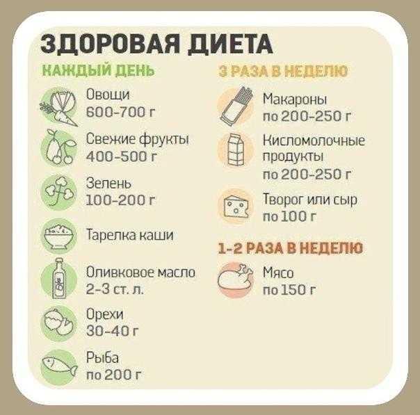 Что такое кето-диета для похудения: основные принципы и меню   lisa.ru