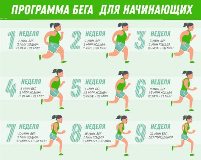 Бег результаты до и после. как бегать, чтобы похудеть