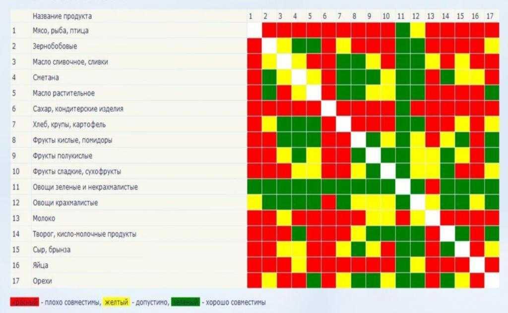 Раздельное питание: таблица совместимости продуктов