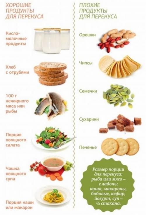 Пп перекусы для работы – рецепты для похудения