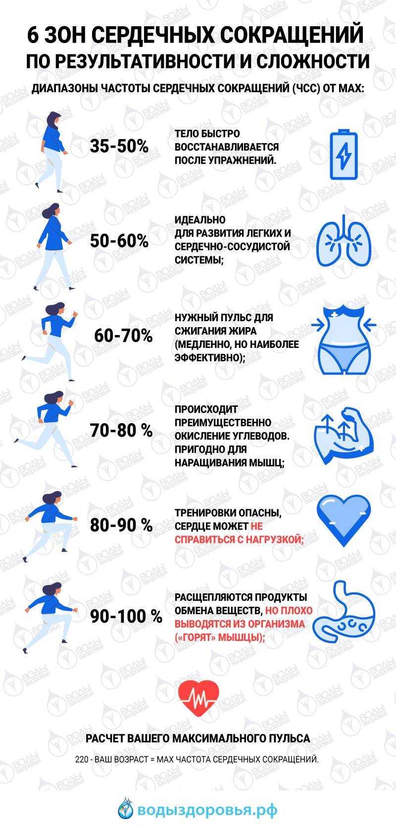Гид по кардиотренировкам: кому, зачем, сколько, когда