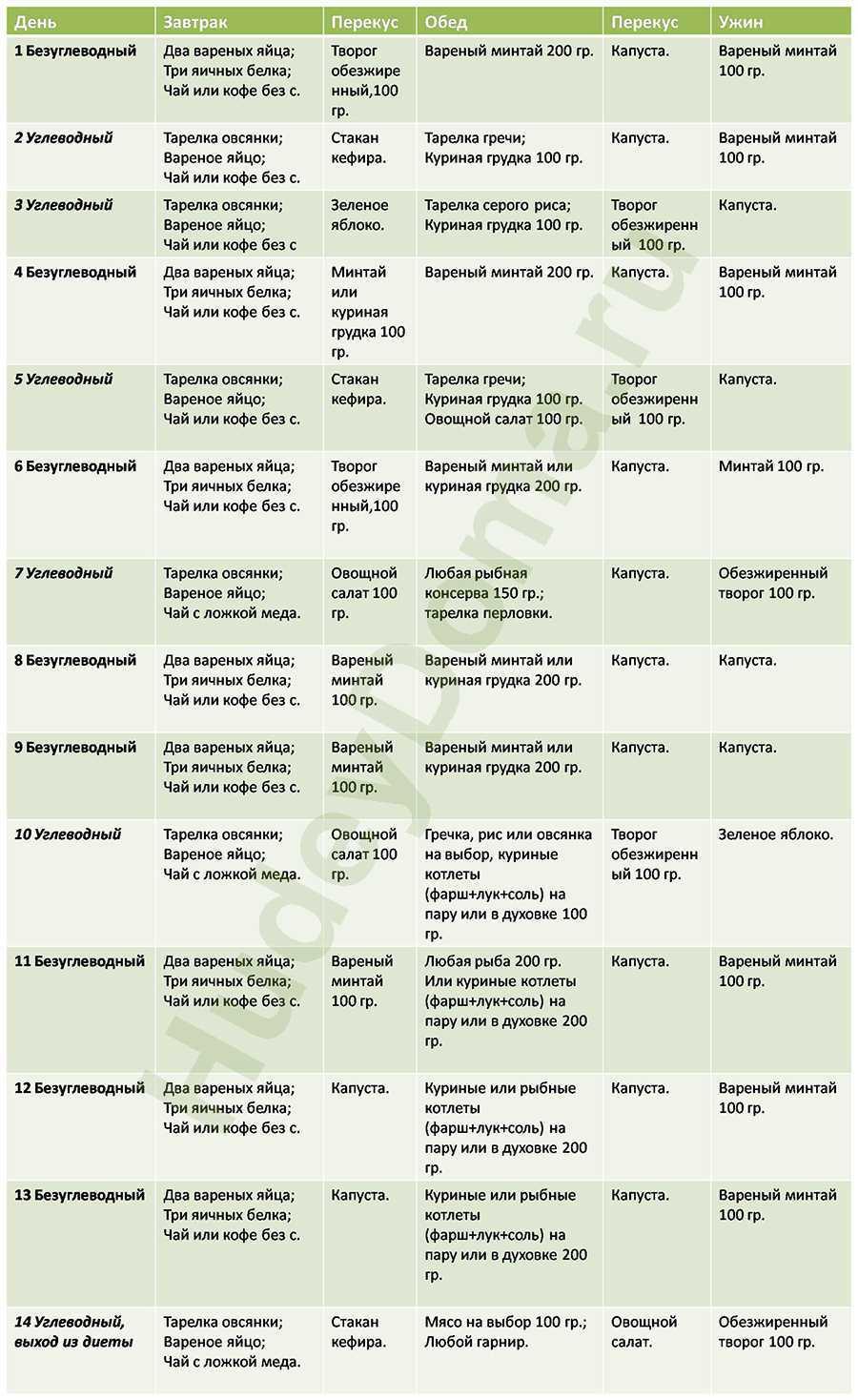 Список продуктов и меню для похудения: что можно есть на белковой диете, сколько можно скинуть в весе