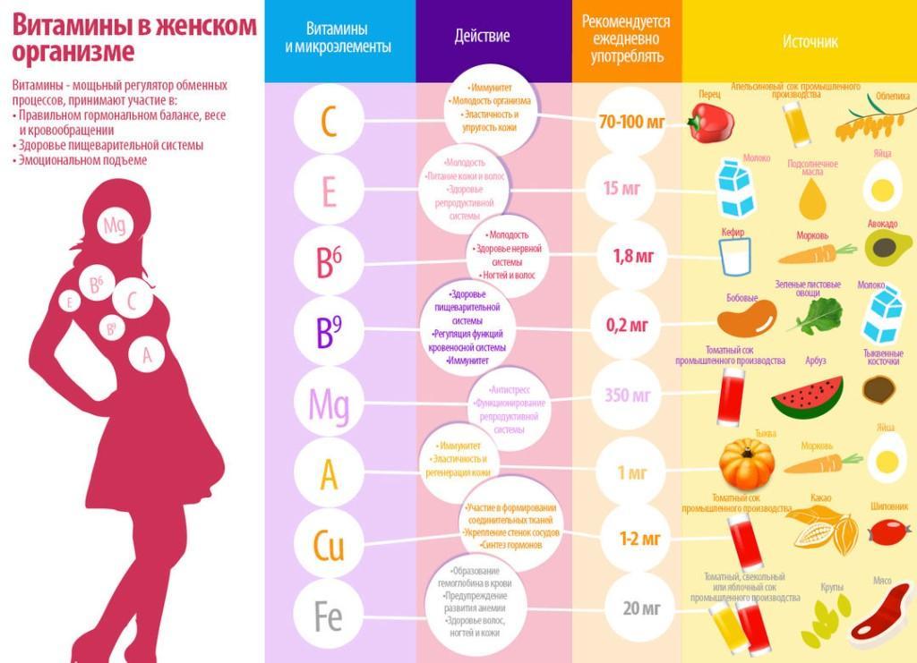 Гиповитаминоз — как проявляется у ребенка и взрослых, методы лечения