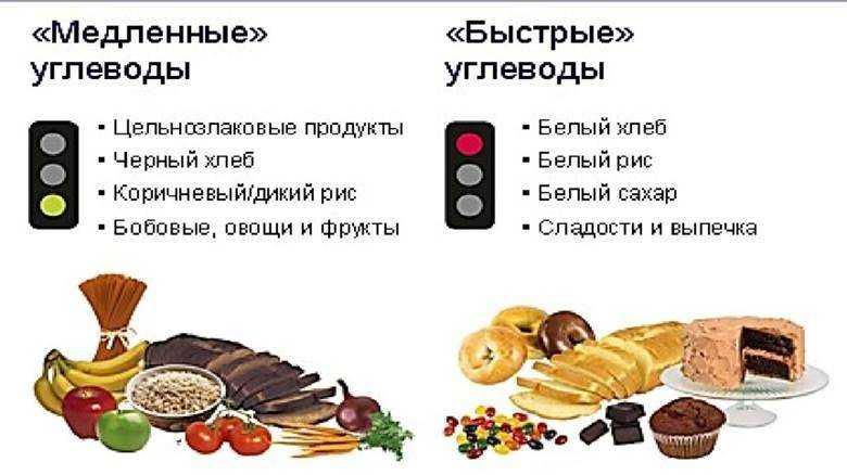 Медленные углеводы - источники, список продуктов (таблица)