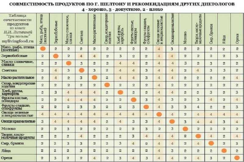 Таблица совместимости продуктов для «раздельного питания»