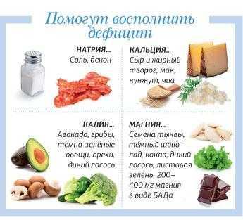 Нехватка витаминов в организме их причины и симптомы