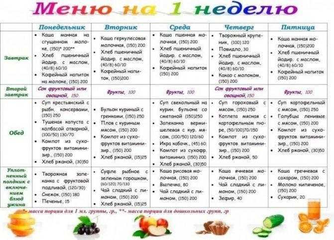 Углеводная диета для похудения: примерное меню на каждый день