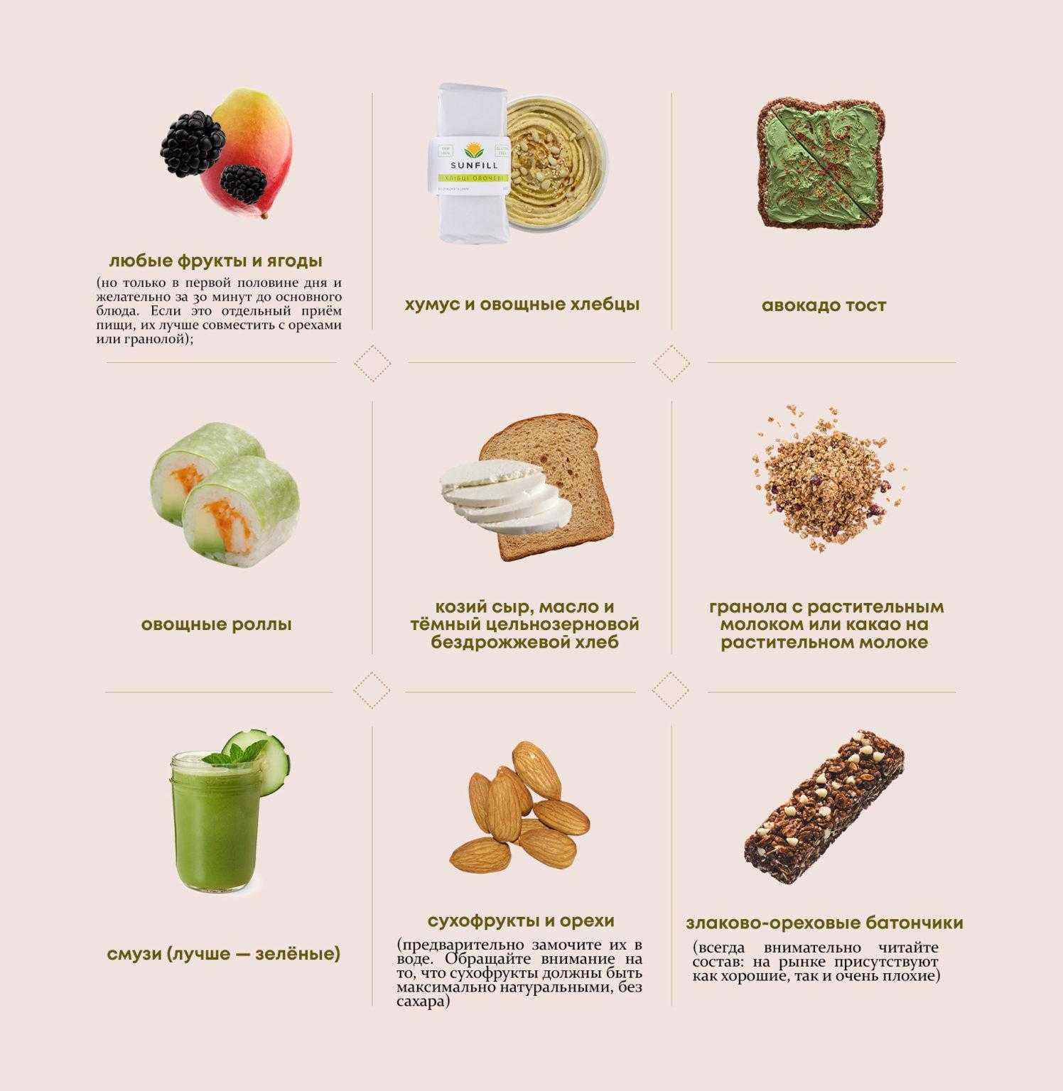 Варианты полезных перекусов для худеющих