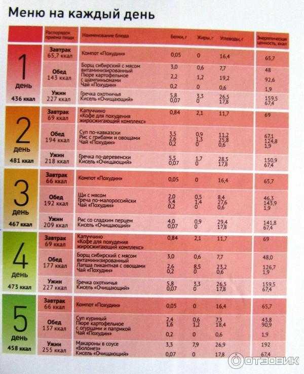 Правильное питание: принципы, меню на неделю для похудения, рецепты