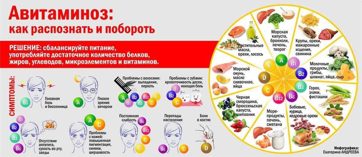 Какие витамины пить зимой: как нужно принимать витамин д для иммунитета - самый эффективный для женщин, мужчин и детей в зимний период