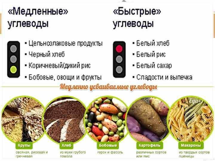 Список продуктов питания, богатых углеводами