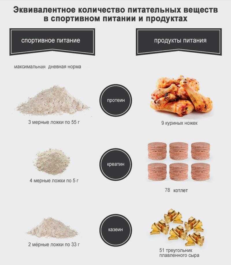 Казеиновый протеин: польза и вред, рекомендации по приему, противопоказания