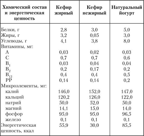 Таблица калорийности продуктов   food and health
