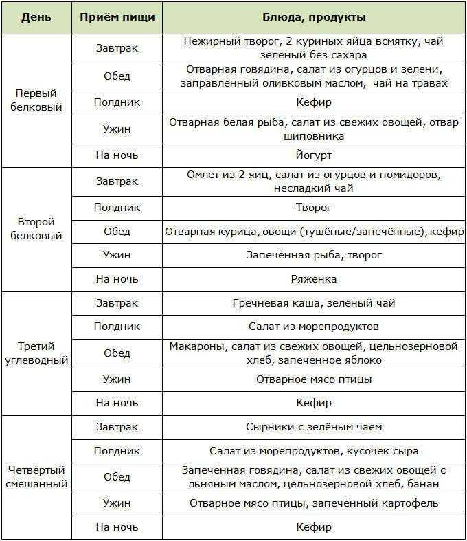 Список белковых продуктов таблица для похудения — похудение
