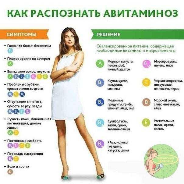 10 заболеваний, вызванных нехваткой витаминов