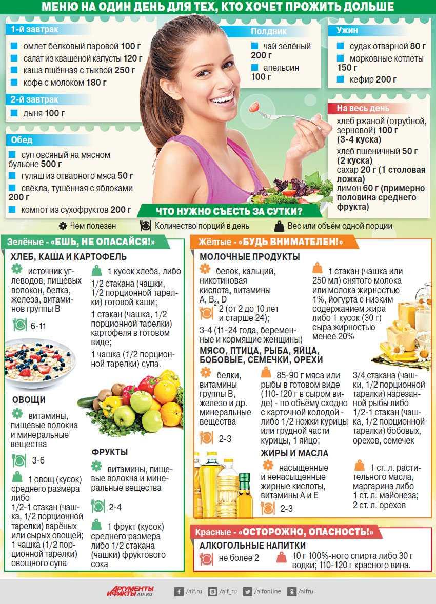 Эффективная диета, чтобы убрать живот и бока мужчине и женщине