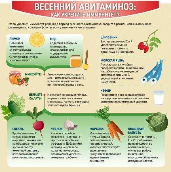 10 способов повысить иммунитет взрослому человеку в домашних условиях, а также поддержать и укрепить здоровье организма