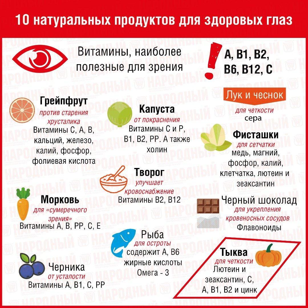 Полезные продукты для хорошего зрения | всё о зрении