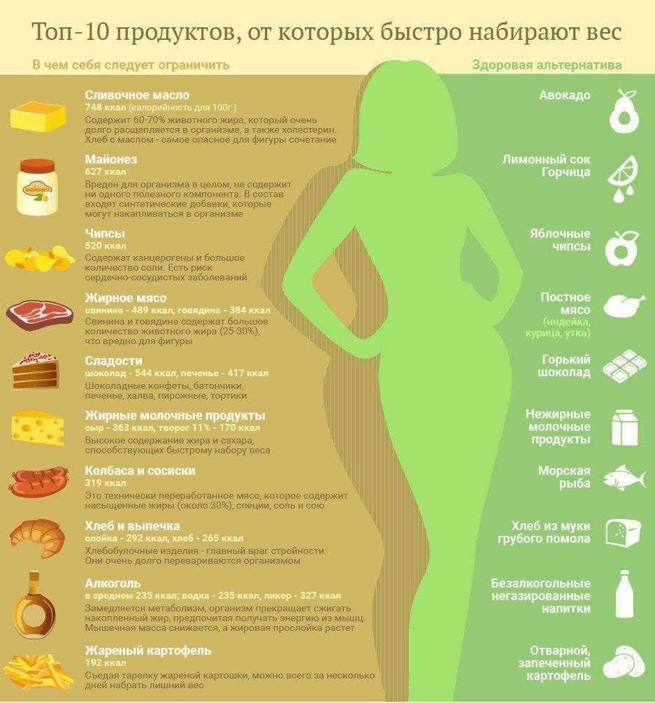 Программа питания для набора мышечной массы для девушек