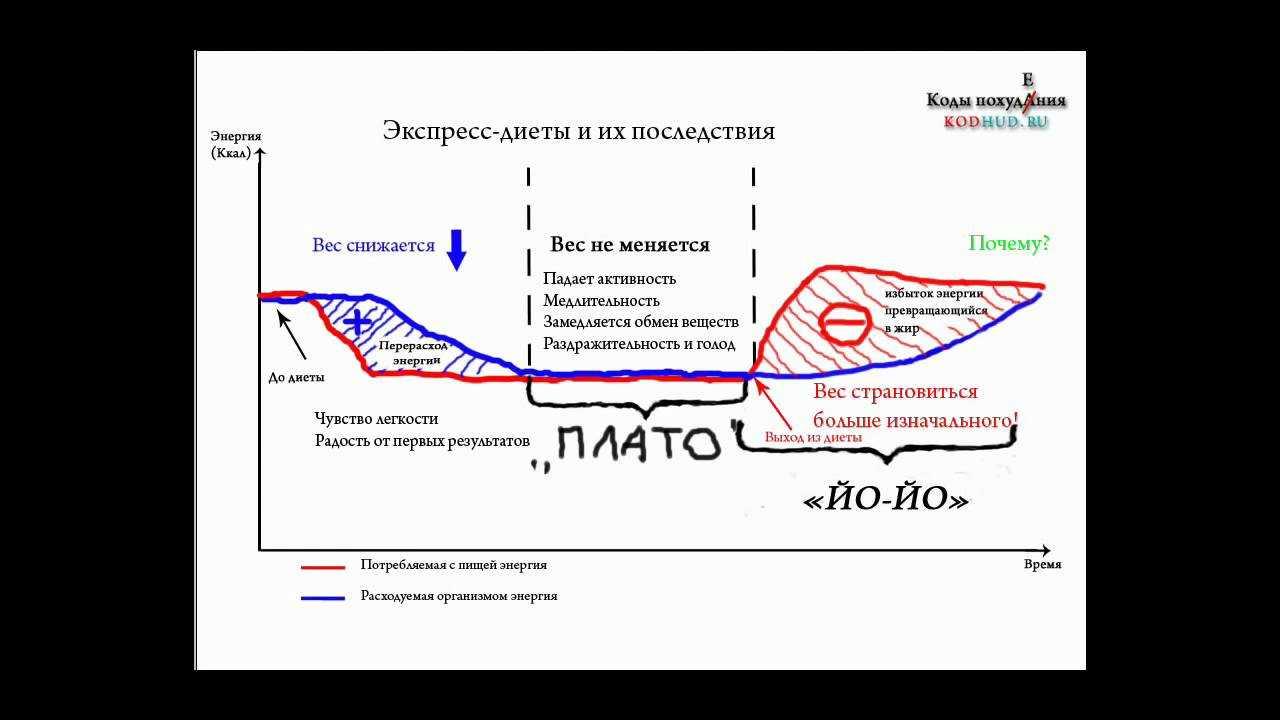 Эффект плато: что это такое, сколько длится и как преодолеть?