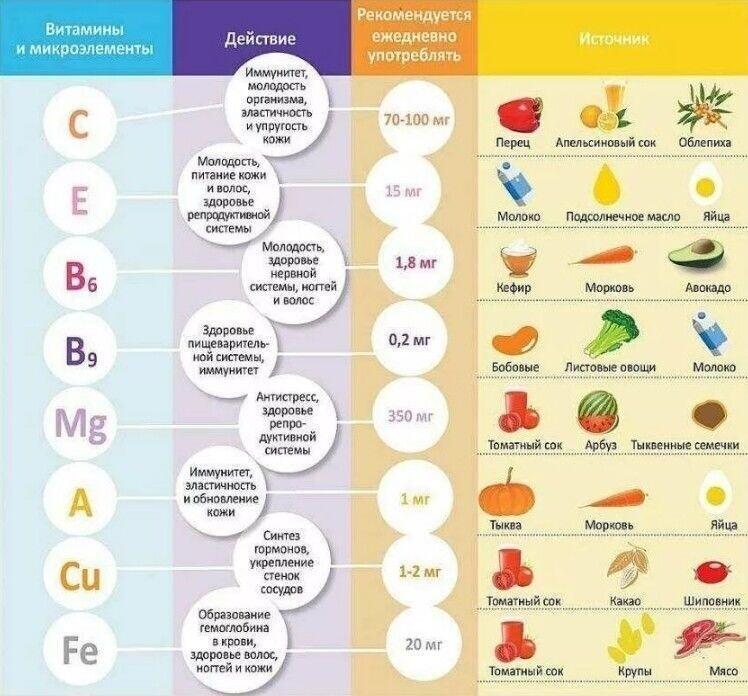 Все заблуждения о витаминах   журнал популярная механика
