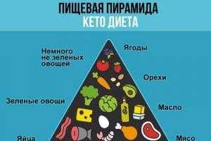 Топ-10 популярных диет - самые эффективные по мнению диетологов, отзывы, плюсы и минусы