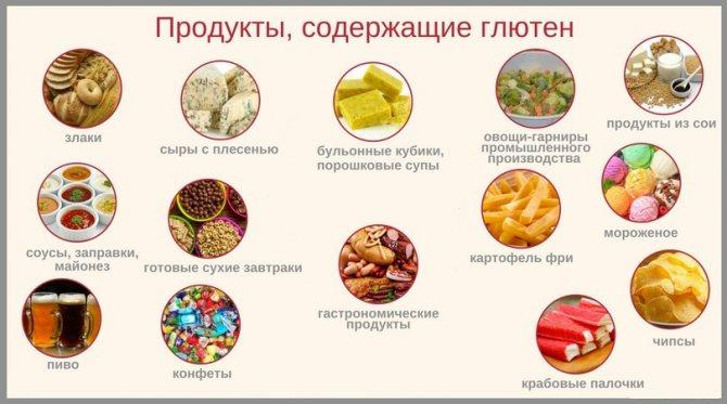 Чем вреден глютен, в каких продуктах содержится глютен - экспресс газета