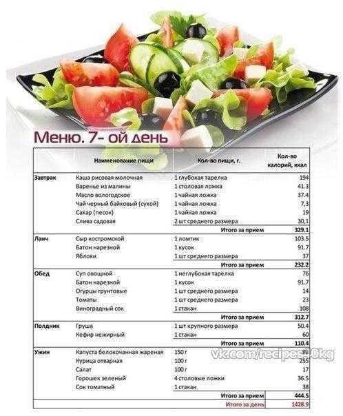Вкусный, полезный и сбалансированный завтрак - рецепты, особенности и отзывы