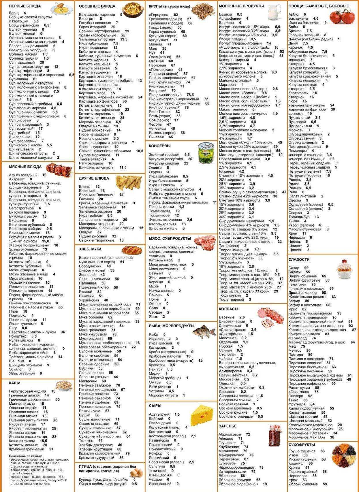 Кето диета. суровое жиросжигание