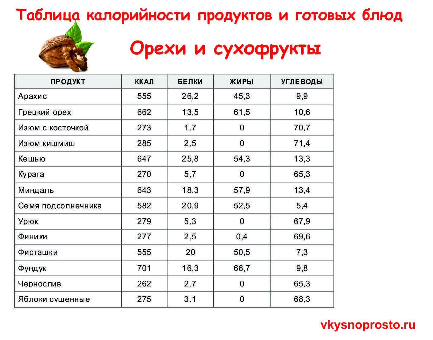 Таблица калорийности продуктов и готовых блюд: полная версия