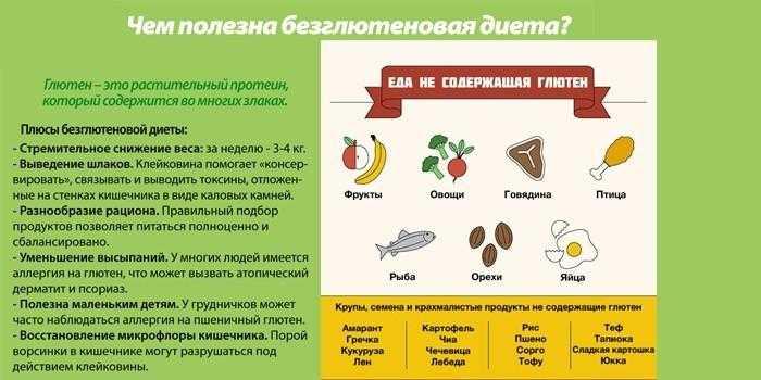 Глютен – что это и почему он вреден, аллергия и непереносимость продуктов - ppvkvadrate.ru