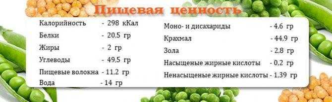 Чем полезны бобовые культуры для организма человека (женщин, мужчин)