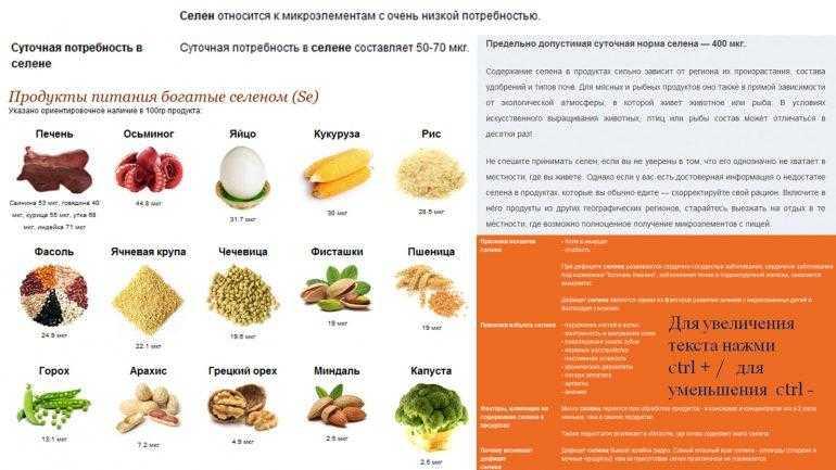 Селен в продуктах - где содержится больше всего (таблица), норма для человека