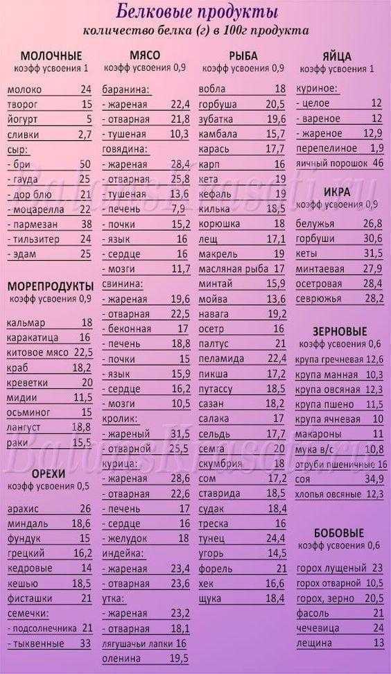 Белковые продукты для похудения - список и таблица