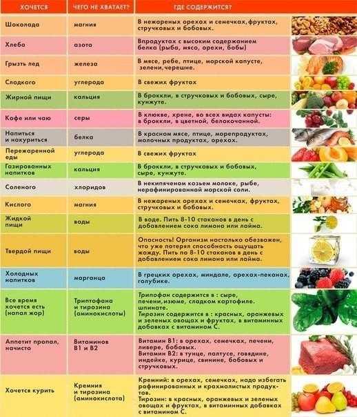 Какие витамины пить зимой