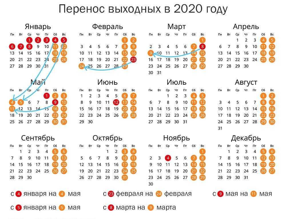 Перенос праздничных дней в отпуске: правила и нюансы