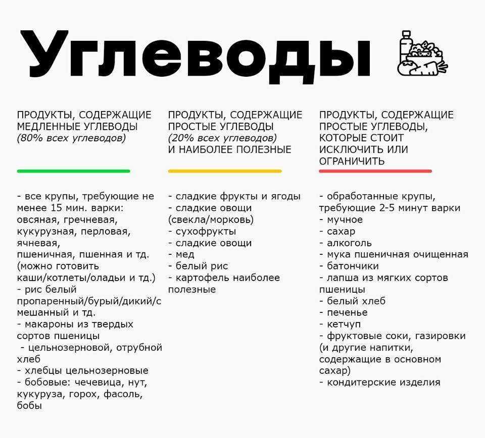 Безуглеводная диета – меню на неделю: рецепты для похудения - allslim.ru