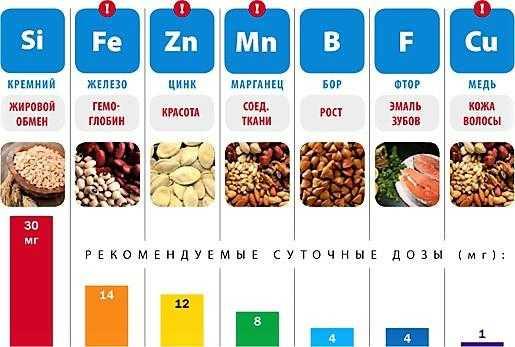 Комплекс витаминов и минералов. 7 вопросов покупателю для точного выбора