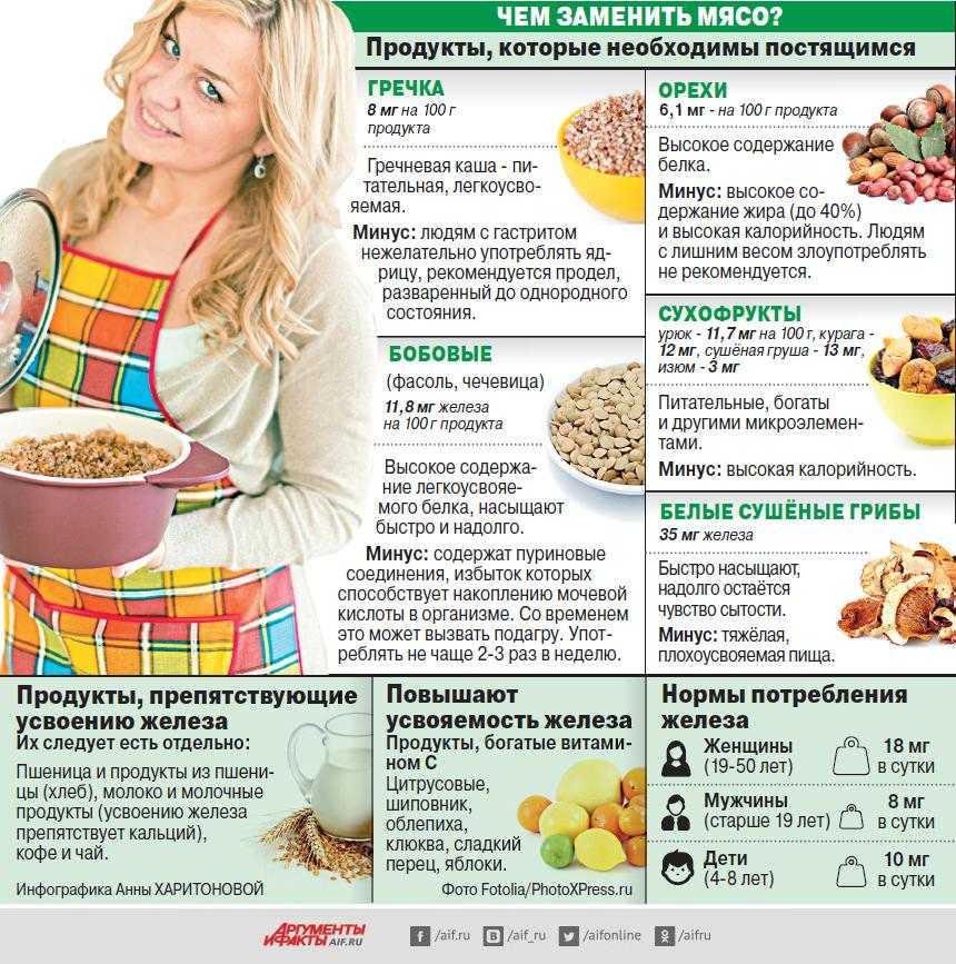 Продукты, богатые белком – список в таблице с указанием содержания