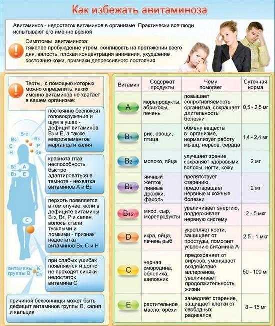 Авитаминоз – причины, симптомы, лечение и профилактика авитаминоза