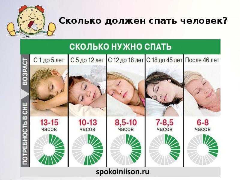 Правила здорового сна - как правильно спать, чтобы принести максимальную пользу организму